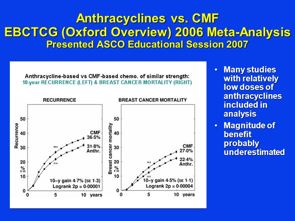 Anthracyclines vs. CMF EBCTCG (Oxford Overview) 2006 Meta-Analysis Presented ASCO Educational Session 2007