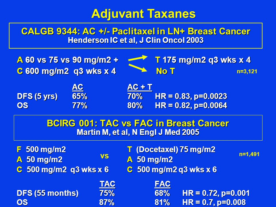 Adjuvant Taxanes CALGB 9344: AC +/- Paclitaxel in LN+ Breast Cancer Henderson IC et al, J Clin Oncol 2003.