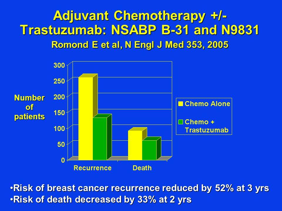 Adjuvant Chemotherapy +/- Trastuzumab: NSABP B-31 and N9831 Romond E et al, N Engl J Med 353, 2005