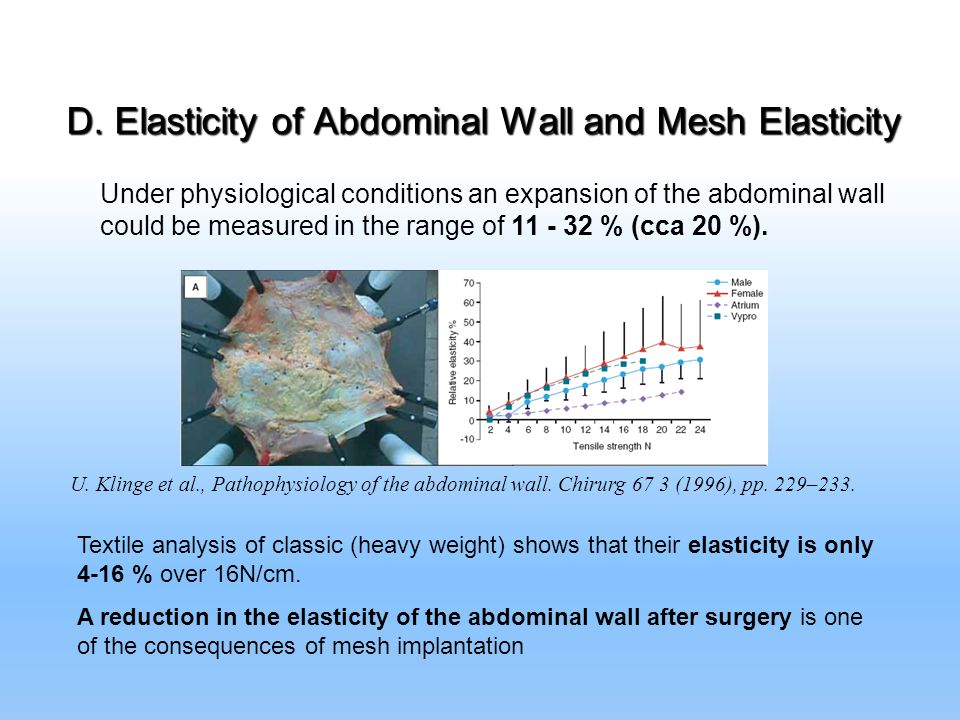 D. Elasticity of Abdominal Wall and Mesh Elasticity