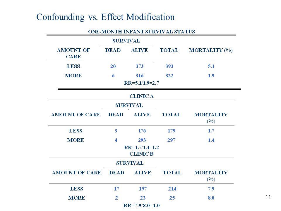 Confounding vs. Effect Modification
