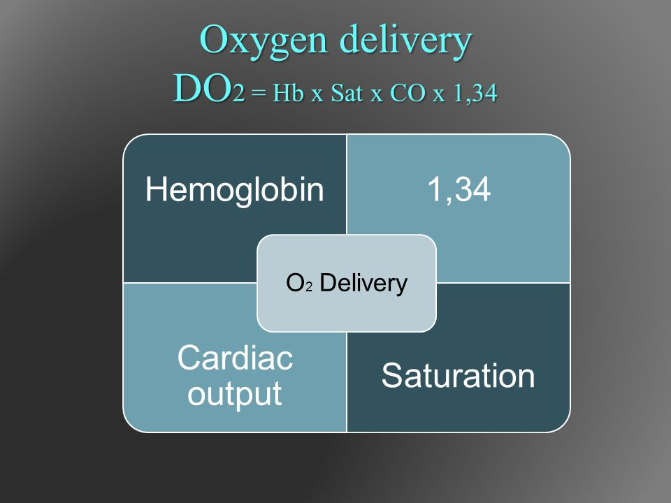 Oxygen delivery DO2 = Hb x Sat x CO x 1,34 O2 Delivery Hemoglobin 1,34