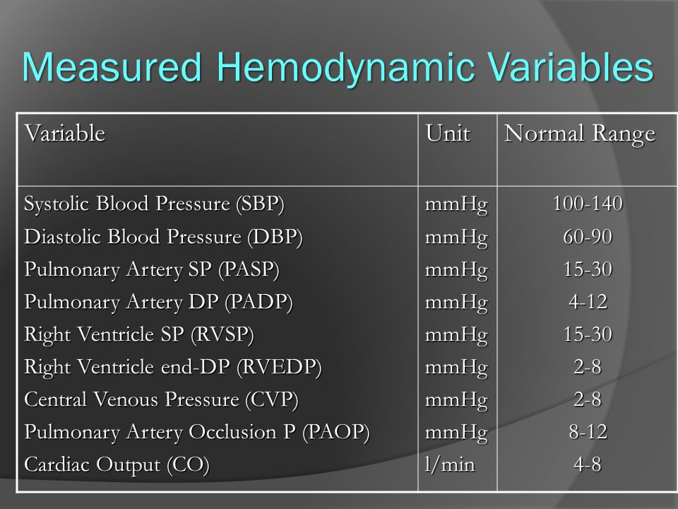 Measured Hemodynamic Variables