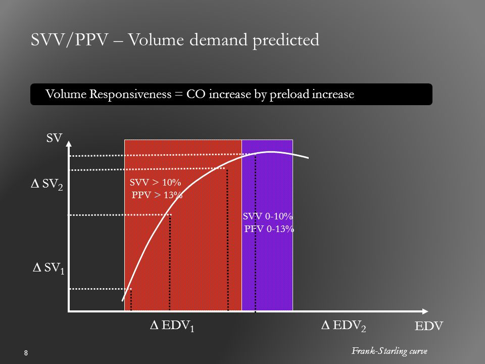 SVV/PPV – Volume demand predicted