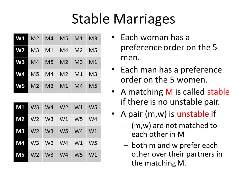 Stable Marriages Each woman has a preference order on the 5 men.
