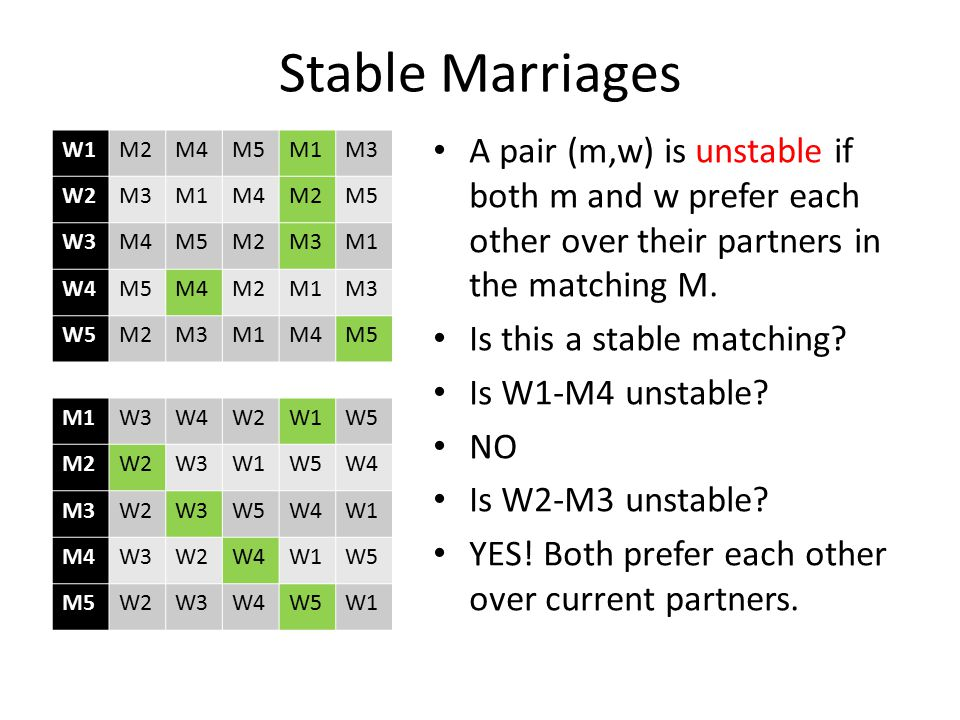 Stable Marriages A pair (m,w) is unstable if both m and w prefer each other over their partners in the matching M.