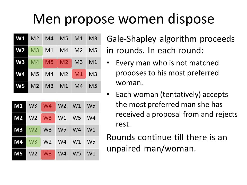 Men propose women dispose