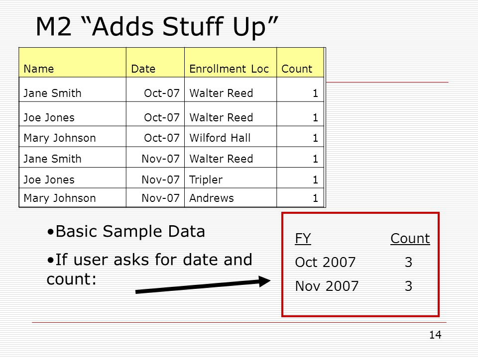 M2 Adds Stuff Up Basic Sample Data If user asks for date and count: