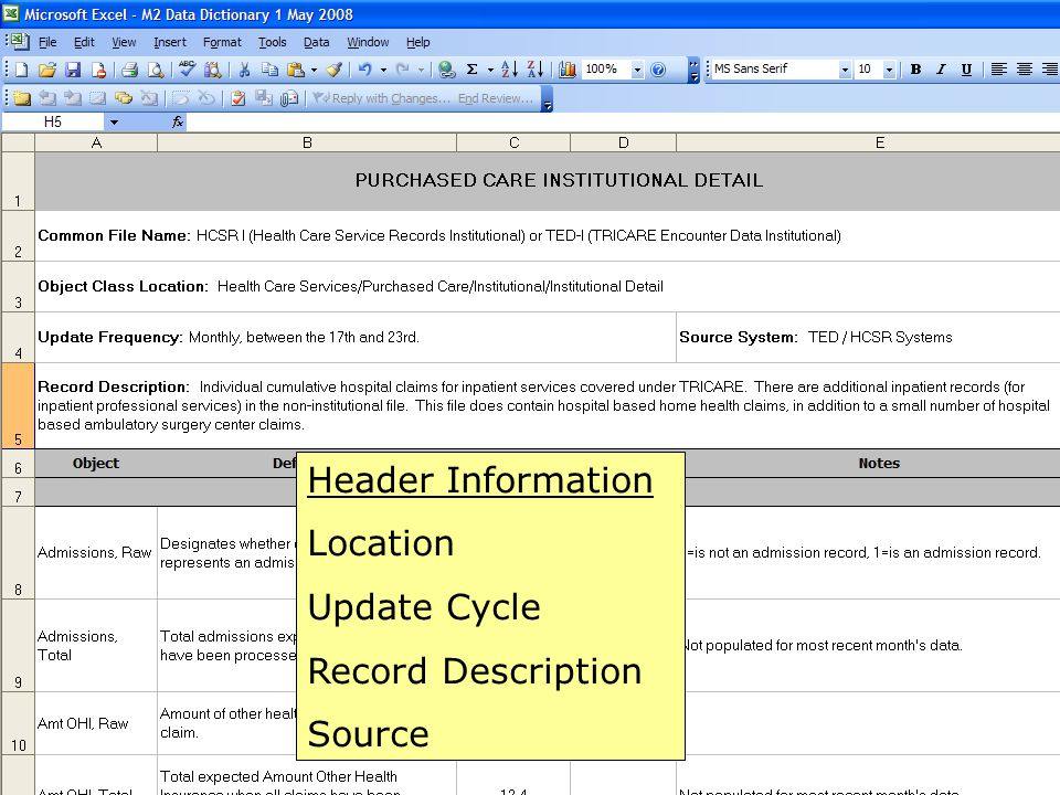 Header Information Location Update Cycle Record Description Source