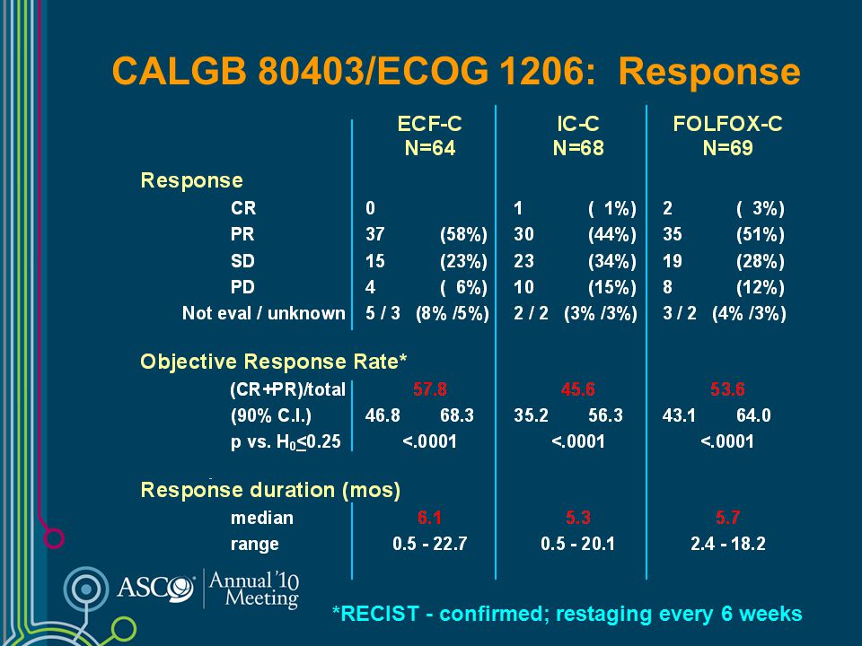 CALGB 80403/ECOG 1206: Response *RECIST - confirmed; restaging every 6 weeks