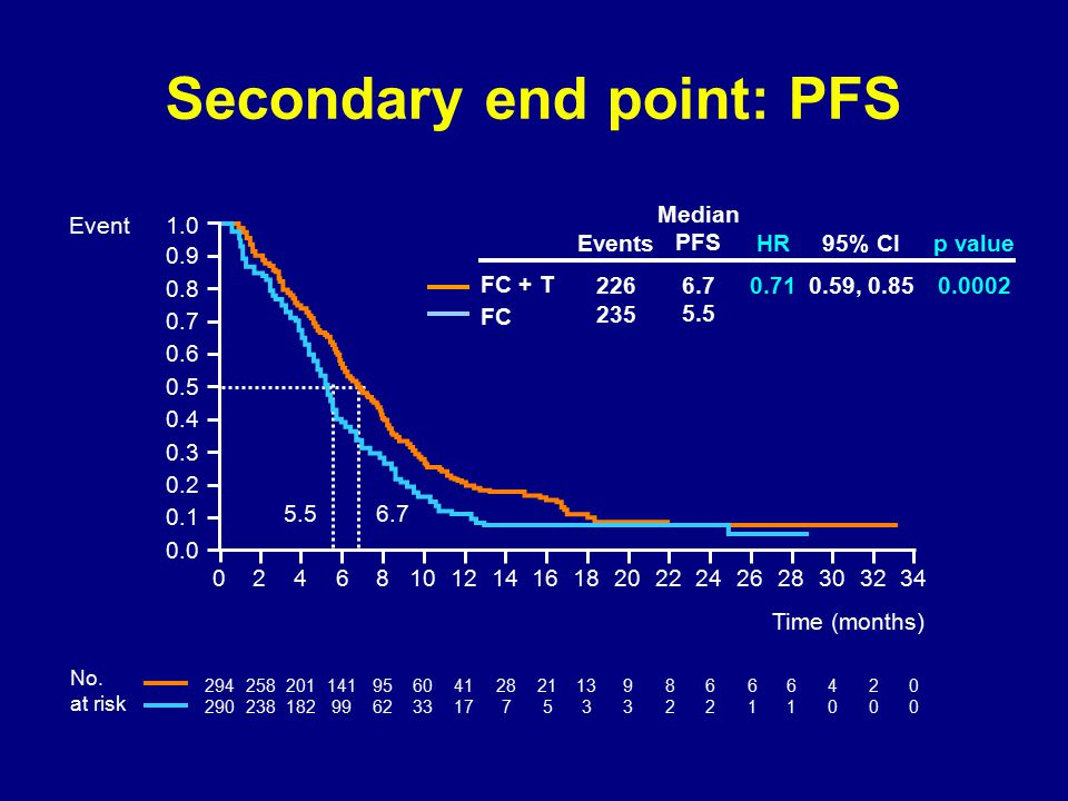 Secondary end point: PFS