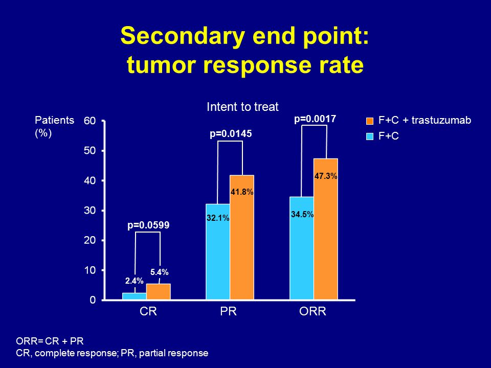 Secondary end point: tumor response rate