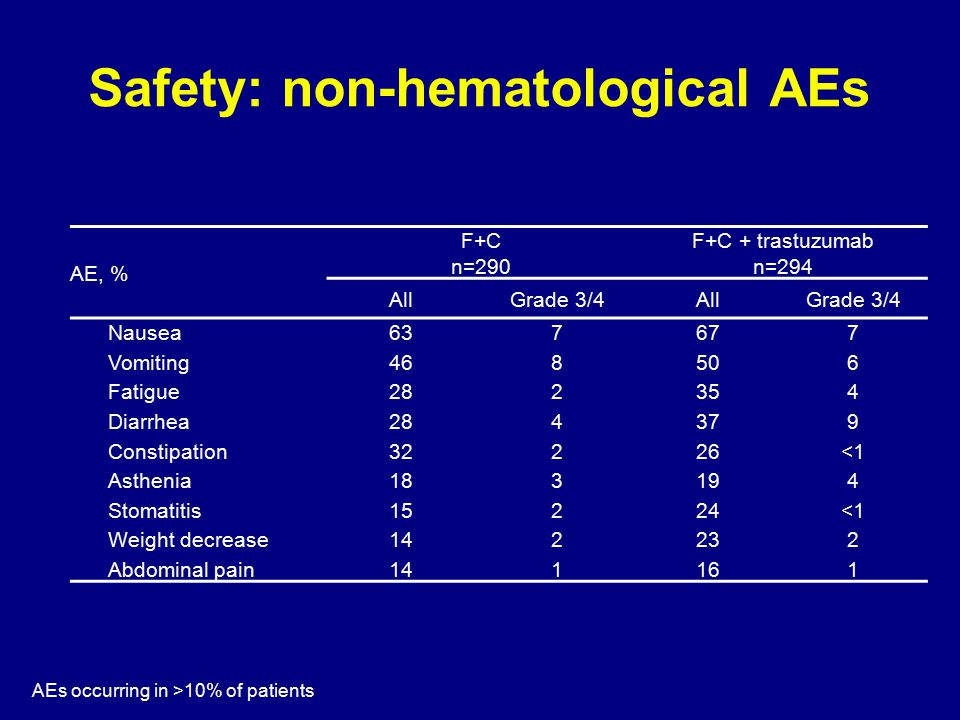 Safety: non-hematological AEs