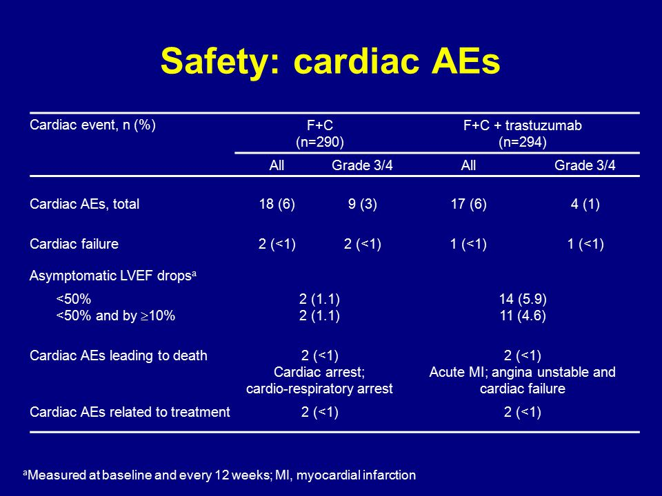 Safety: cardiac AEs Cardiac event, n (%) F+C (n=290)