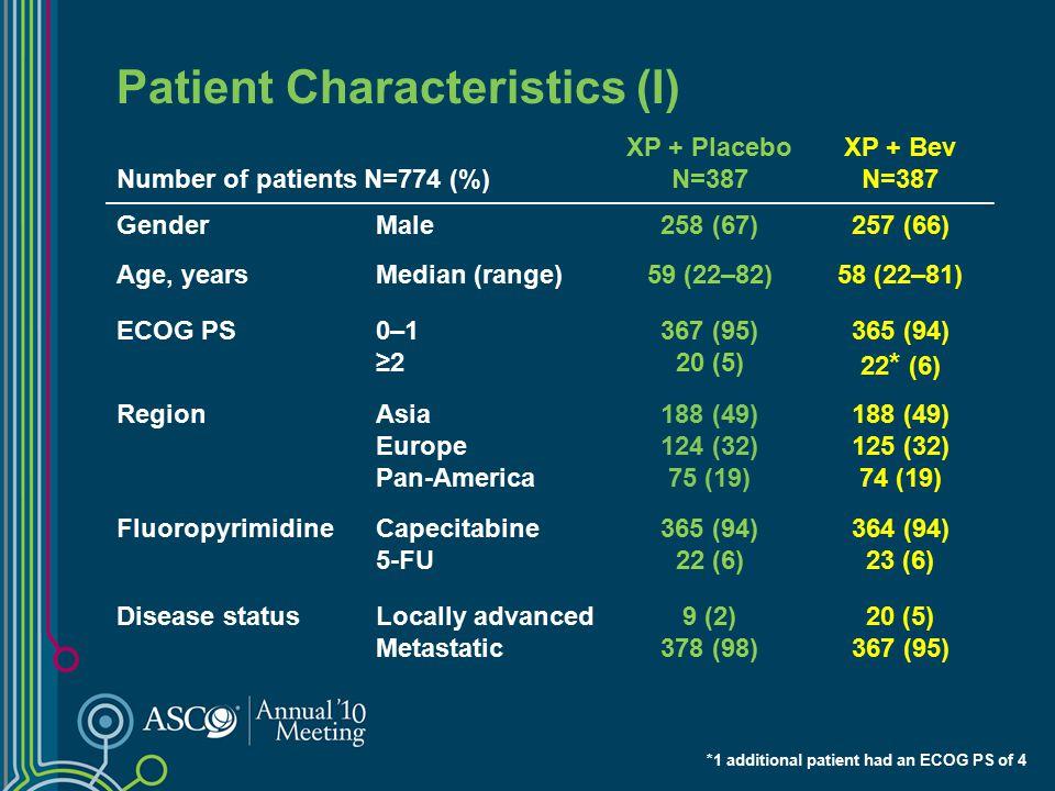 Patient Characteristics (I)