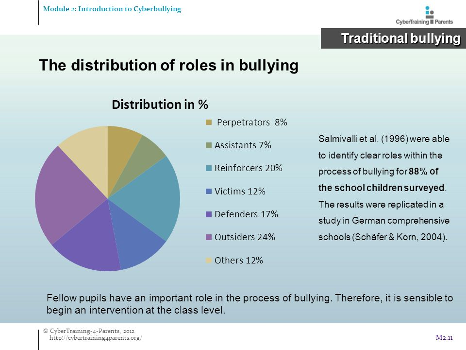 The distribution of roles in bullying