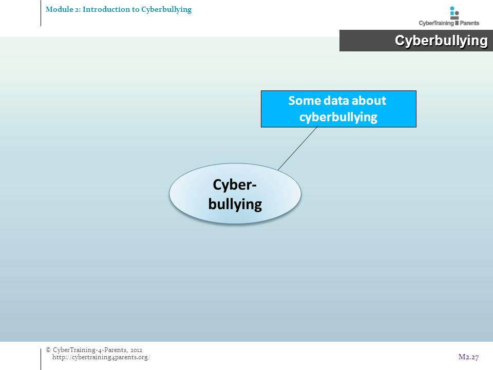 Some data about cyberbullying