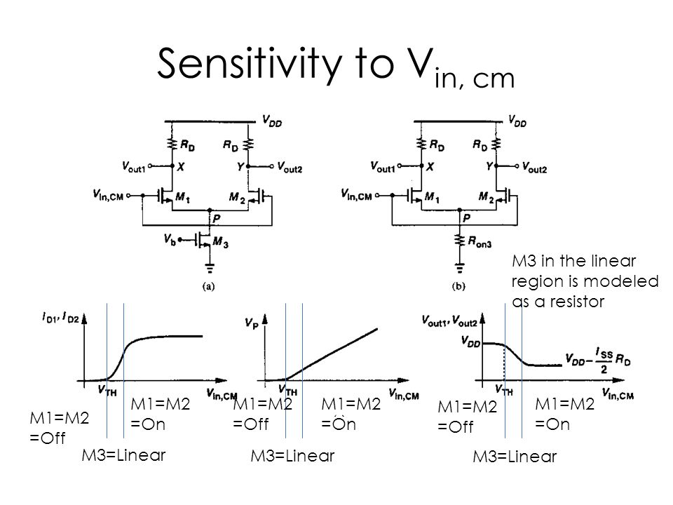 Sensitivity to Vin, cm M3 in the linear region is modeled