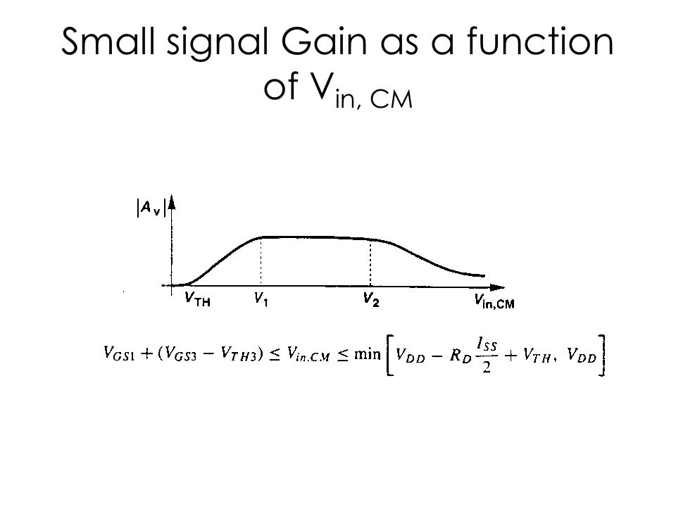 Small signal Gain as a function of Vin, CM