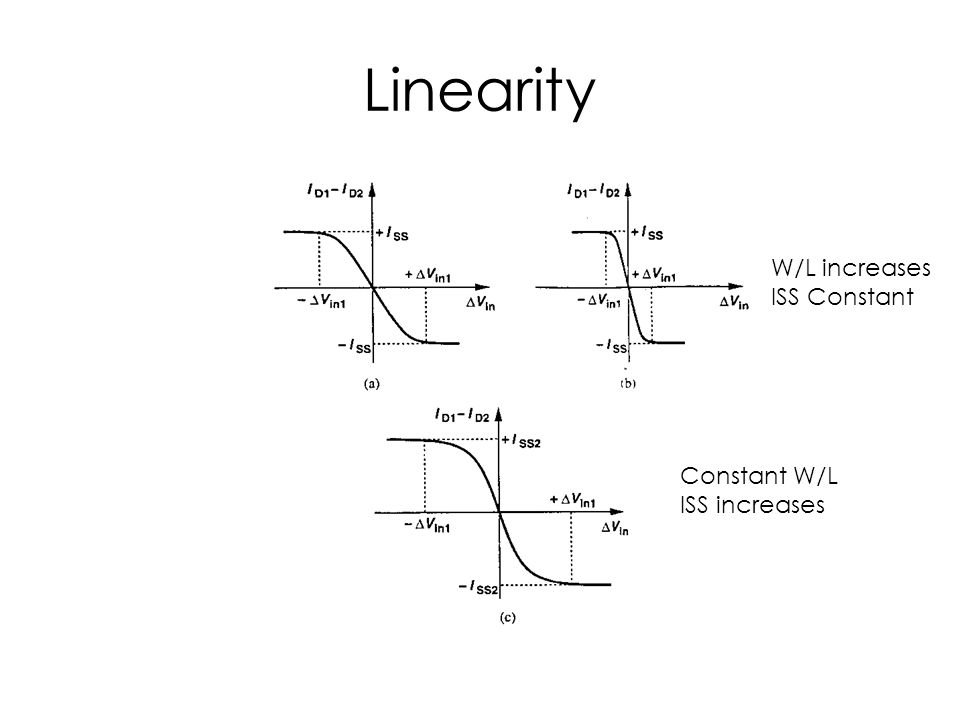 Linearity W/L increases ISS Constant Constant W/L ISS increases