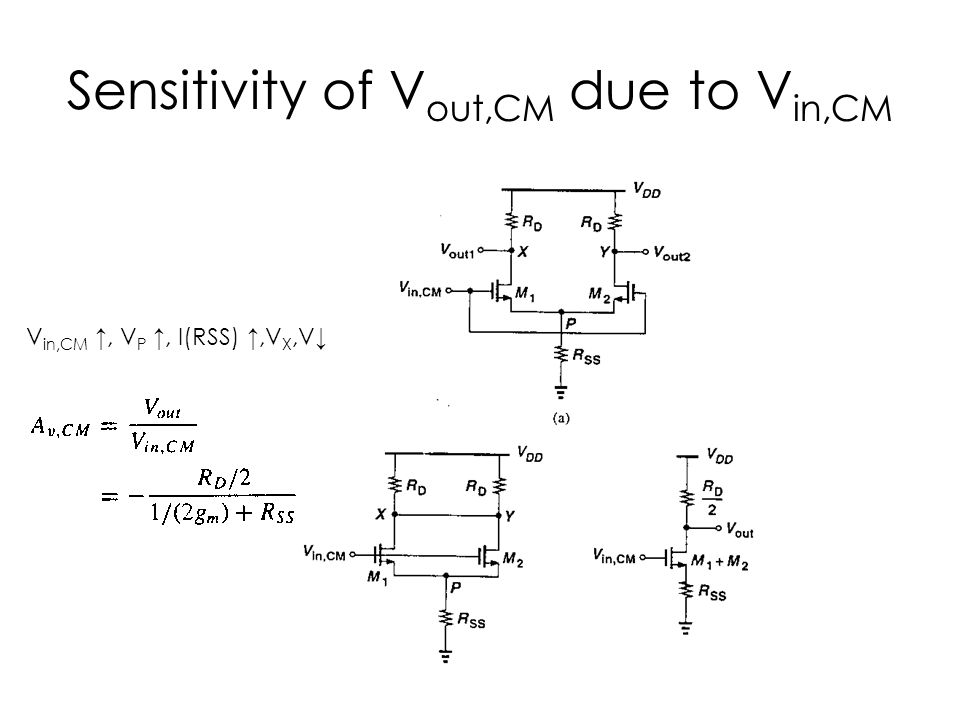 Sensitivity of Vout,CM due to Vin,CM