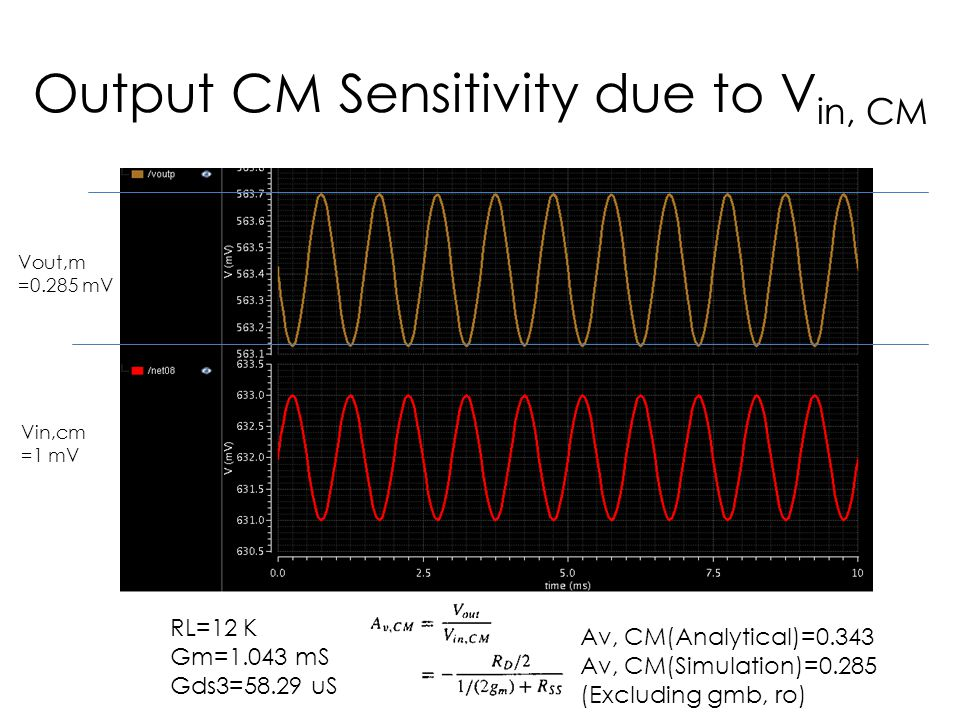 Output CM Sensitivity due to Vin, CM