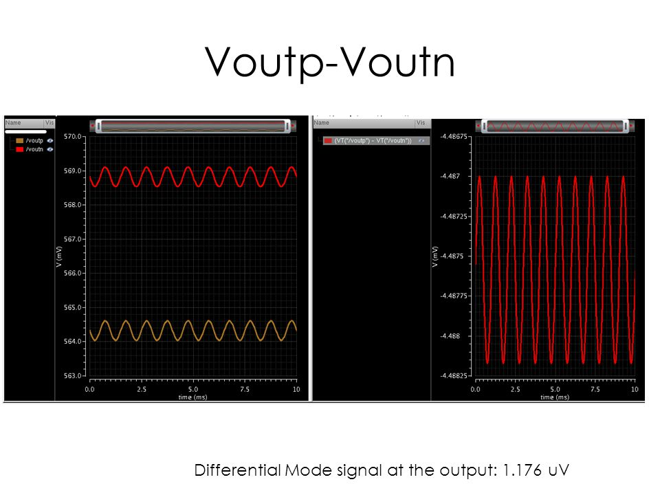 Voutp-Voutn Differential Mode signal at the output: uV