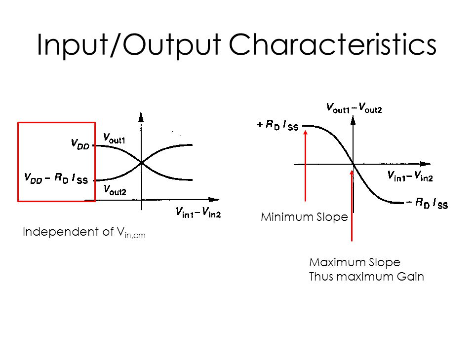Input/Output Characteristics