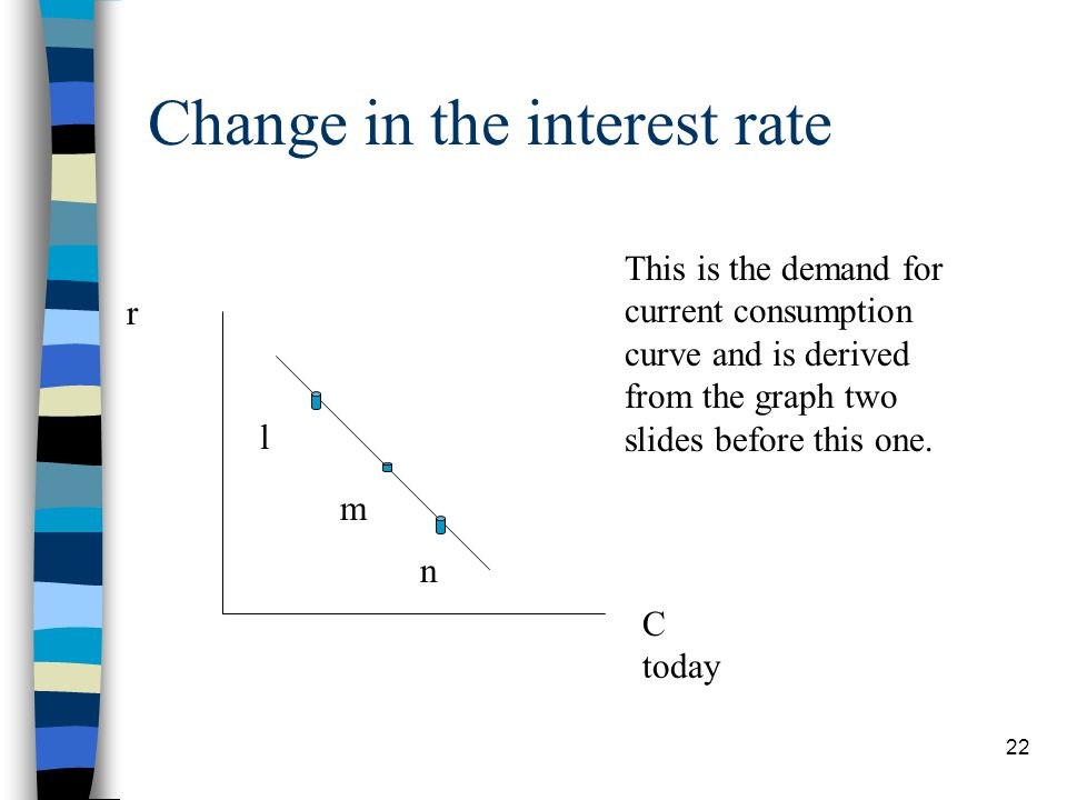 Change in the interest rate