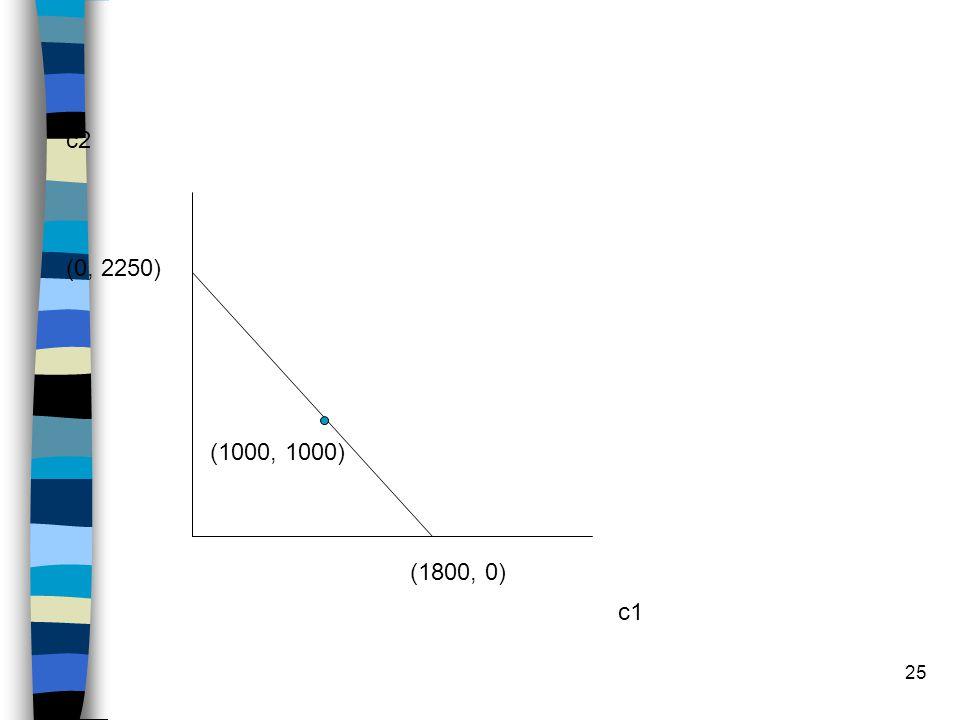 c2 (0, 2250) (1000, 1000) (1800, 0) c1