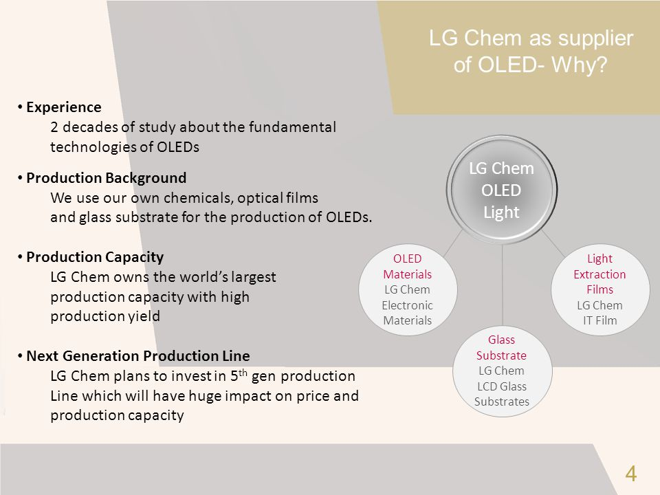 LG Chem as supplier of OLED- Why