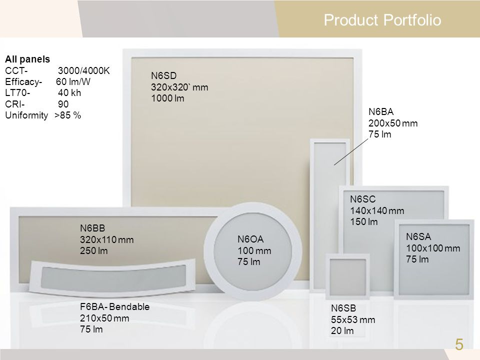 Product Portfolio 5 All panels CCT- 3000/4000K Efficacy- 60 lm/W