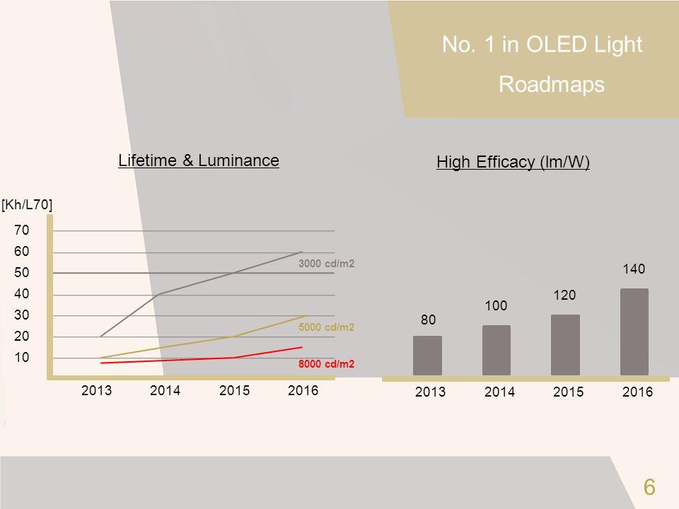 No. 1 in OLED Light Roadmaps 6 Lifetime & Luminance