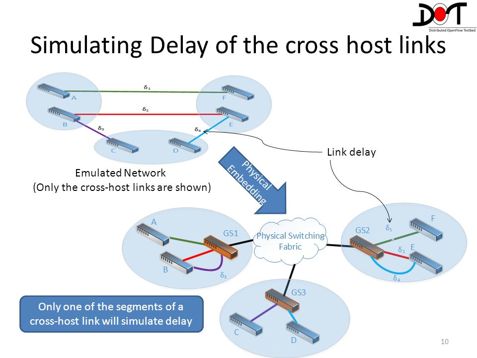 Simulating Delay of the cross host links