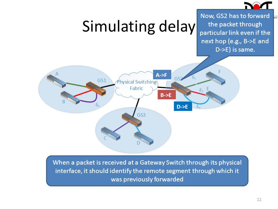 Simulating delay Now, GS2 has to forward the packet through particular link even if the next hop (e.g., B->E and D->E) is same.
