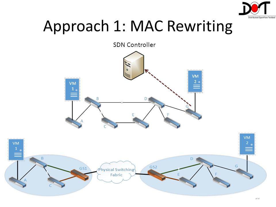Approach 1: MAC Rewriting