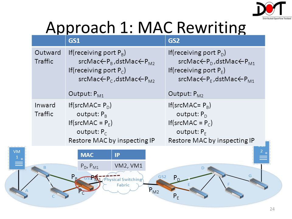 Approach 1: MAC Rewriting