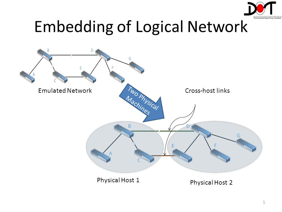 Embedding of Logical Network