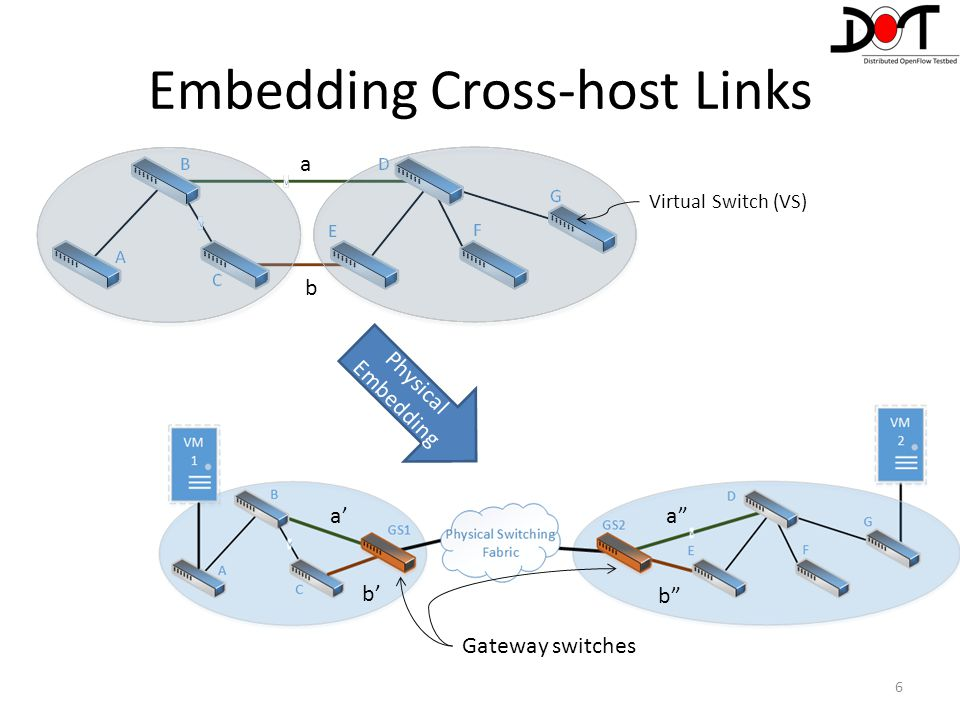Embedding Cross-host Links