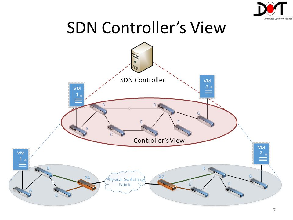 SDN Controller's View SDN Controller Controller's View