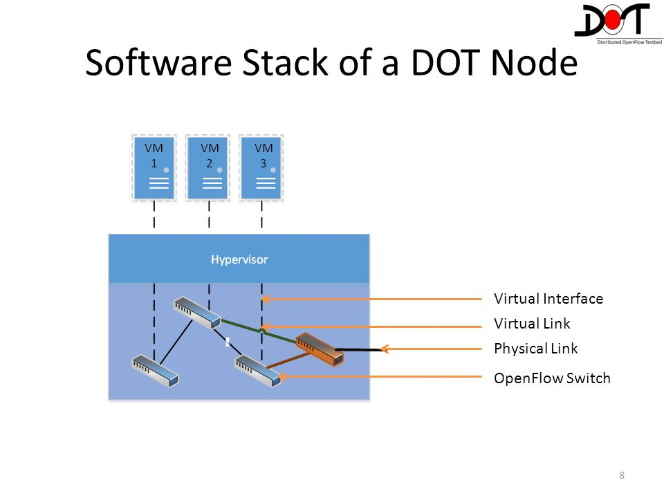 Software Stack of a DOT Node
