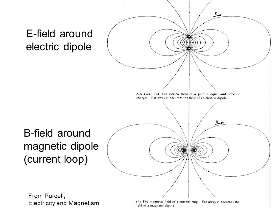 E-field around electric dipole B-field around magnetic dipole