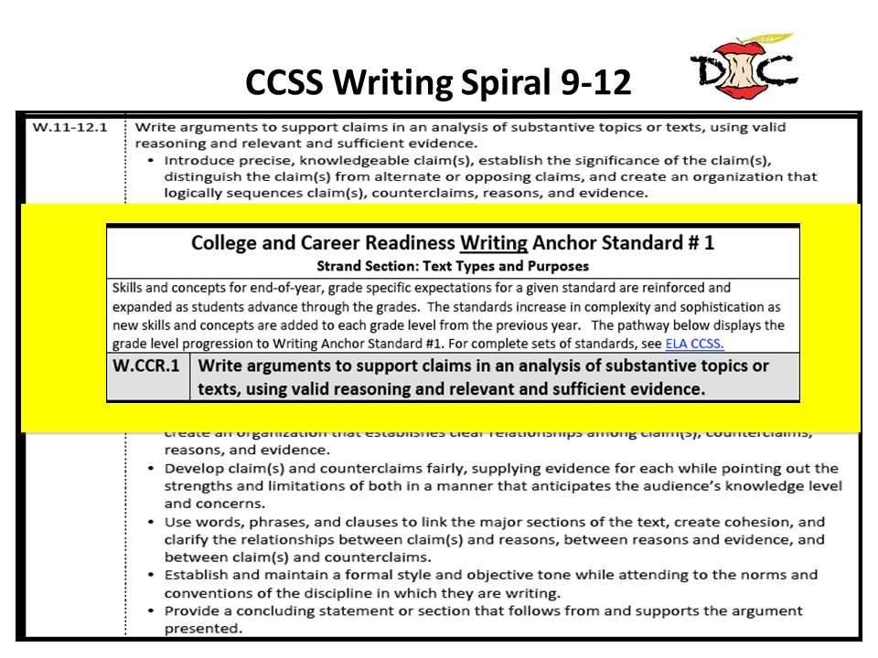 CCSS Writing Spiral 9-12 Note the spiral progression in the standard beginning in kindergarten, building to the 9th grade sample previously shown.