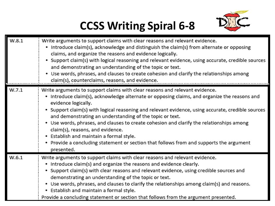 CCSS Writing Spiral 6-8Note the spiral progression in the standard beginning in kindergarten, building to the 9th grade sample previously shown.