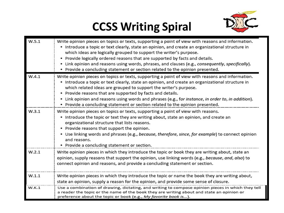 CCSS Writing SpiralNote the spiral progression in the standard beginning in kindergarten, building to the 9th grade sample previously shown.