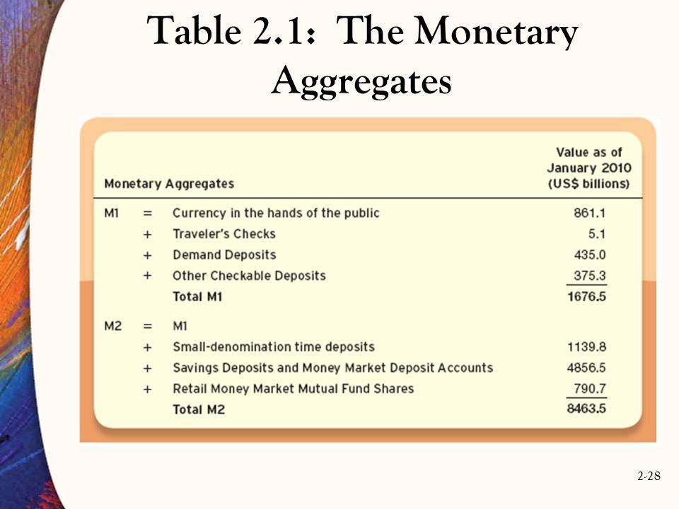 Table 2.1: The Monetary Aggregates