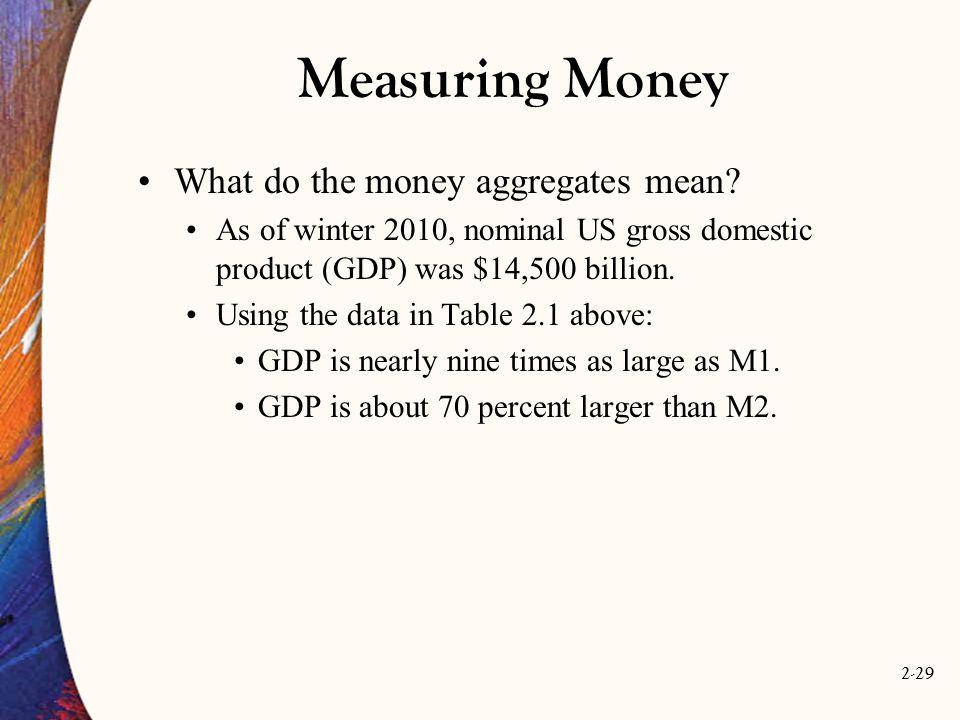 Measuring Money What do the money aggregates mean