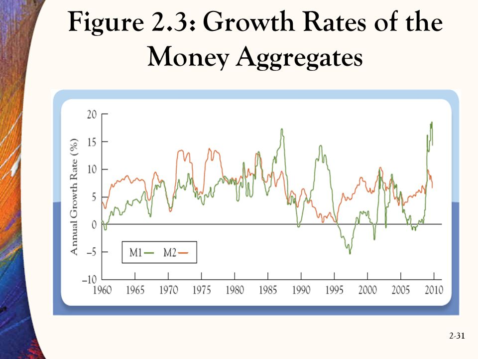 Figure 2.3: Growth Rates of the Money Aggregates