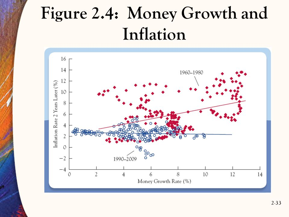 Figure 2.4: Money Growth and Inflation