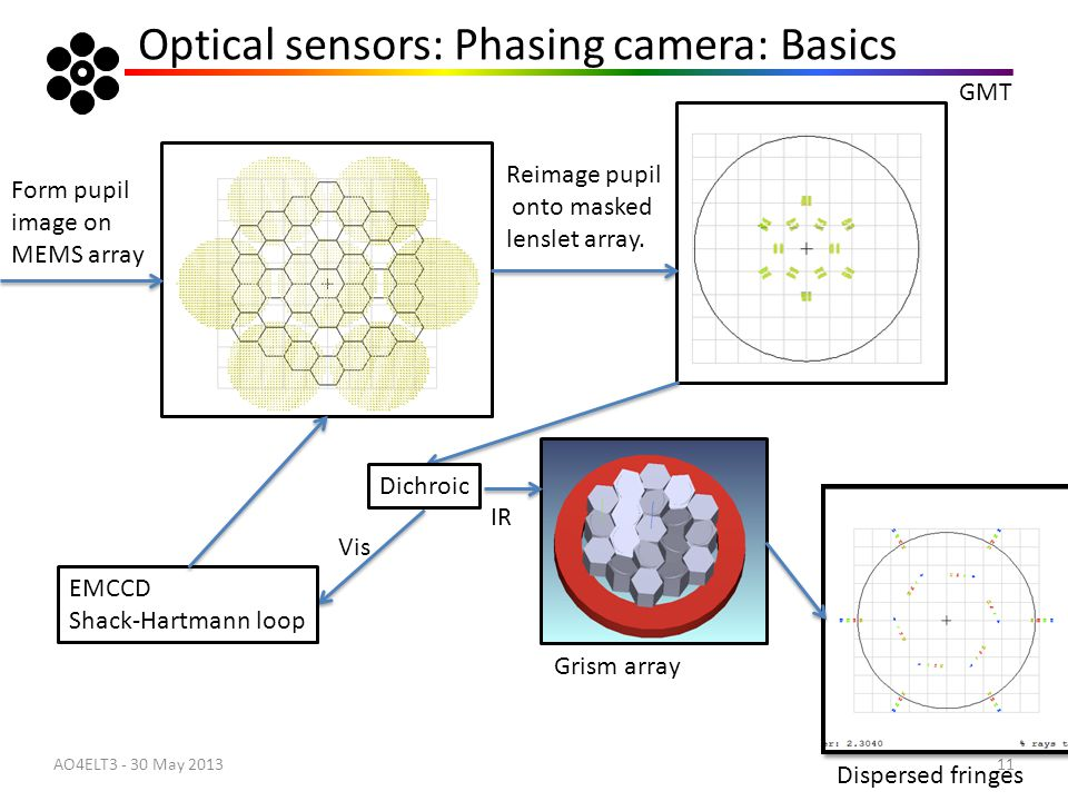 Optical sensors: Phasing camera: Basics